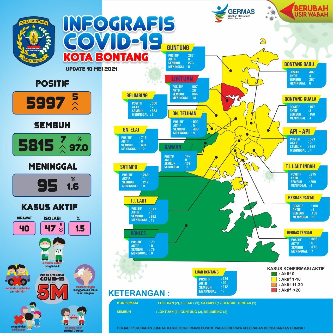 Update ! Covid-19 di Bontang 10 Mei 2021, Sisa 40 Pasien Positif di Rawat